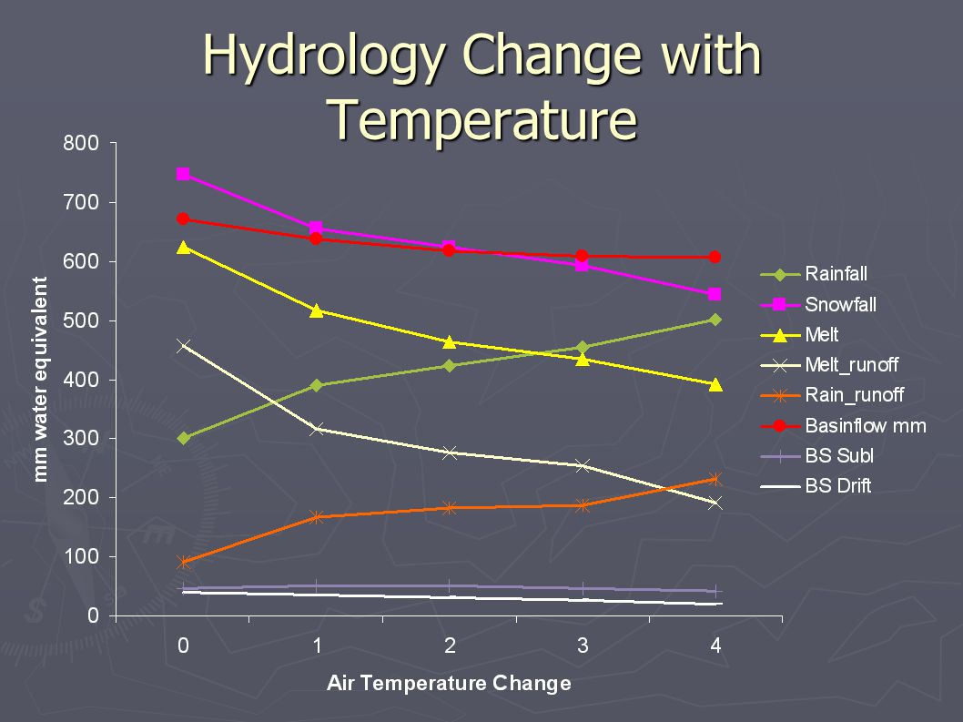 Hydrology Change with Temperature