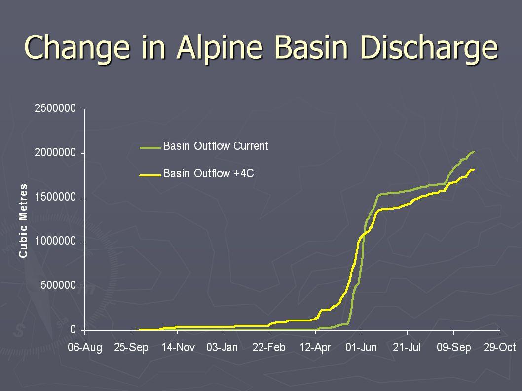 Change in Alpine Basin Discharge