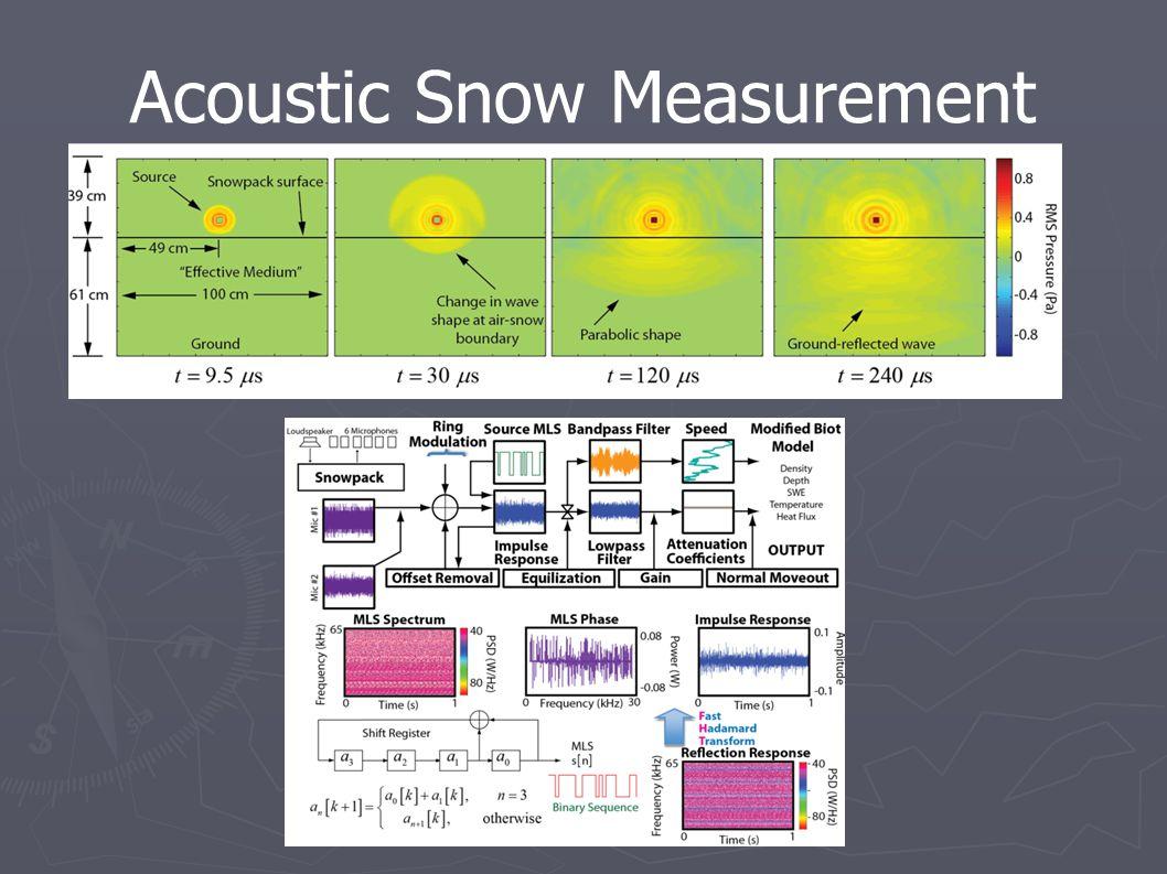 Acoustic Snow Measurement