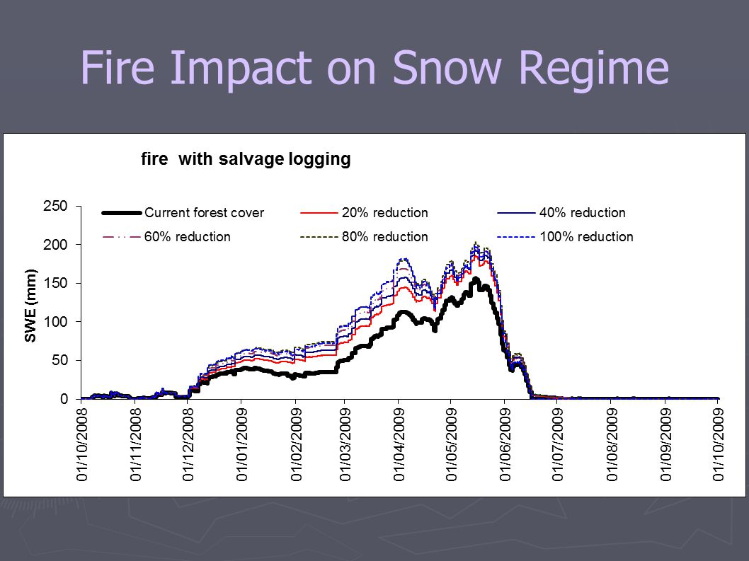 Fire Impact on Snow Regime