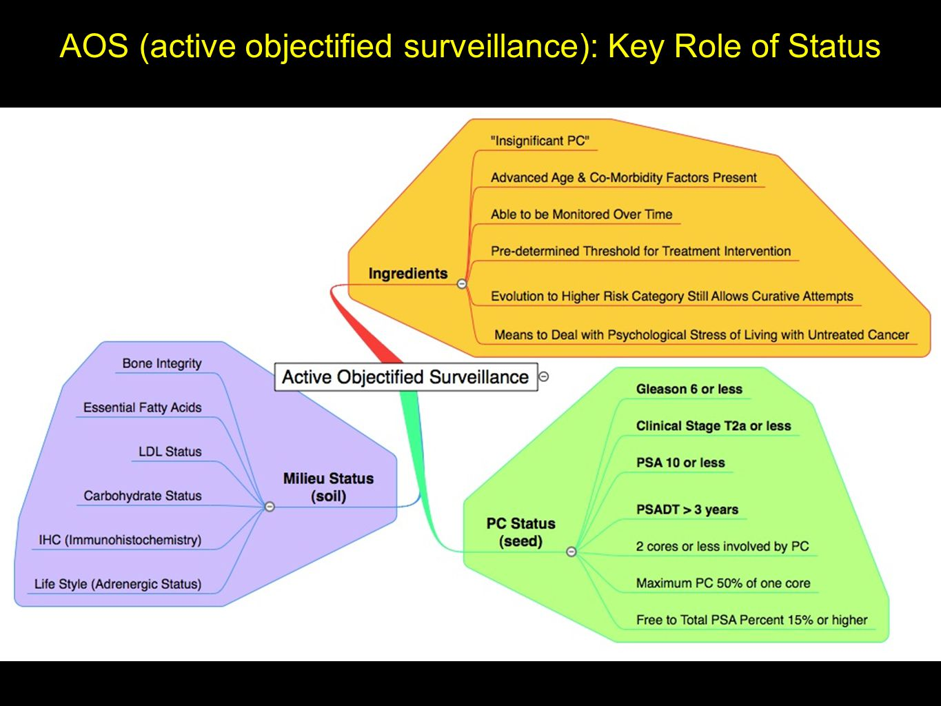 AOS (active objectified surveillance): Key Role of Status