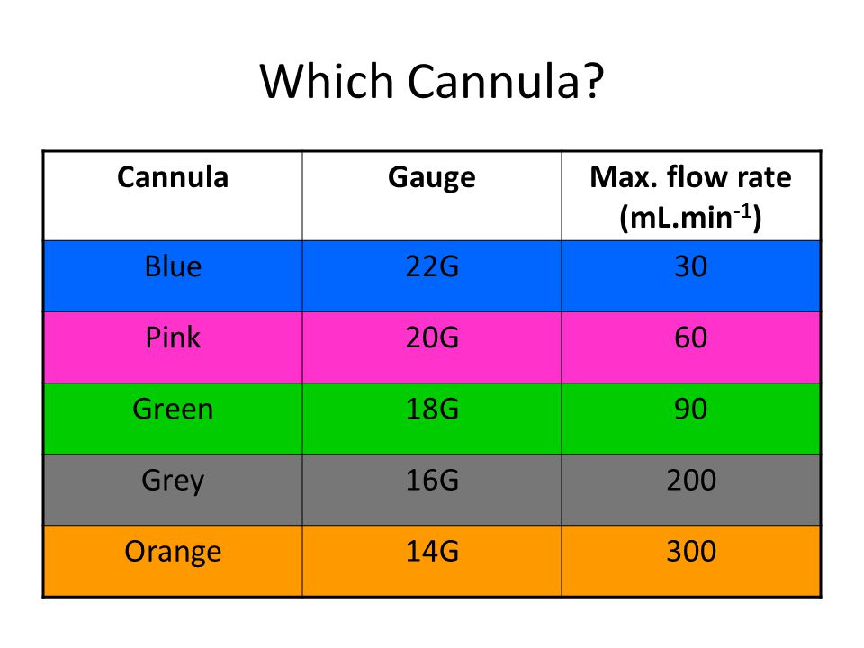 Which Cannula? CannulaGaugeMax. flow rate (mL.min -1 ) Blue22G30 Pink20G60 Green18G90 Grey16G200 Orange14G300