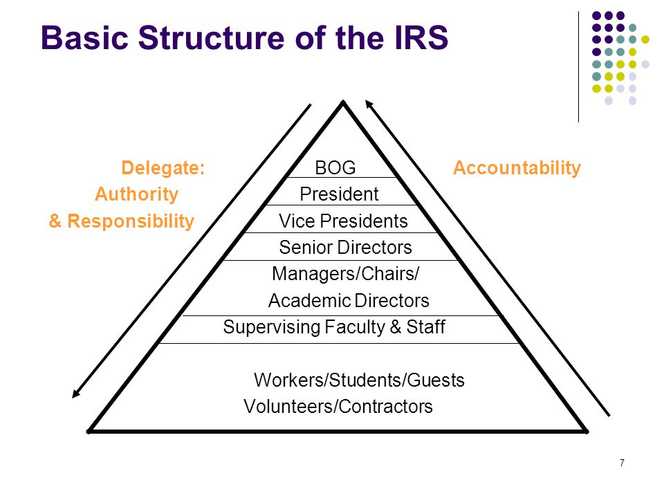 7 Basic Structure of the IRS Delegate: BOG Accountability Authority President & Responsibility Vice Presidents Senior Directors Managers/Chairs/ Acade