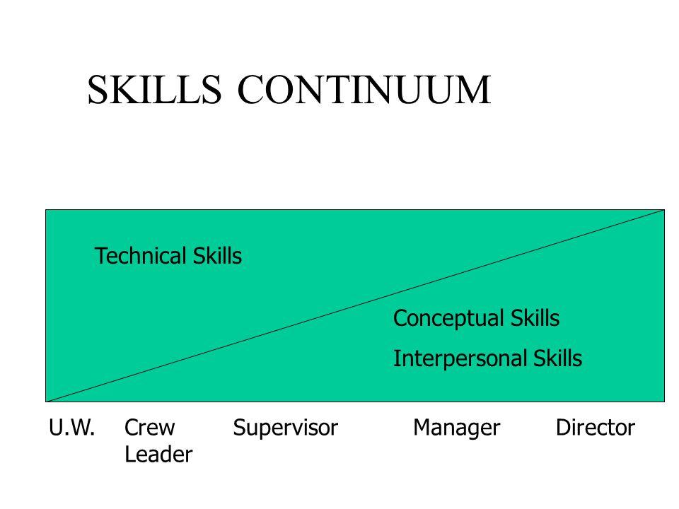 SKILLS CONTINUUM Technical Skills Conceptual Skills Interpersonal Skills U.W.Crew Leader SupervisorManagerDirector