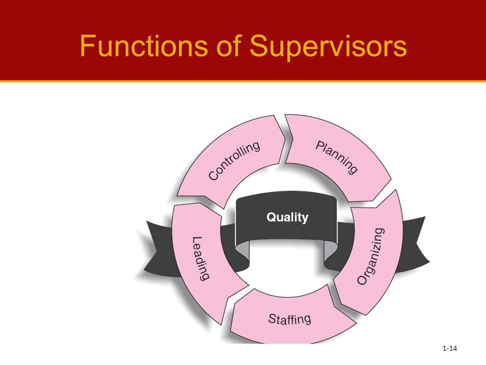 Functions of Supervisors 1-14