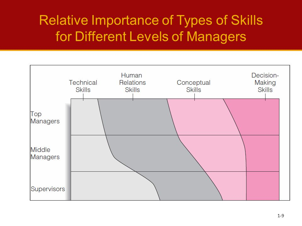 Modern View of Management Skills 1.Task-related activities: Efforts to carry out critical management-related duties 2.People-related activities: Efforts to manage people 3.