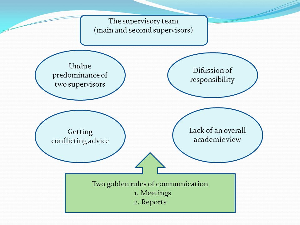 The supervisory team (main and second supervisors) Undue predominance of two supervisors Getting conflicting advice Difussion of responsibility Lack of an overall academic view Two golden rules of communication 1.