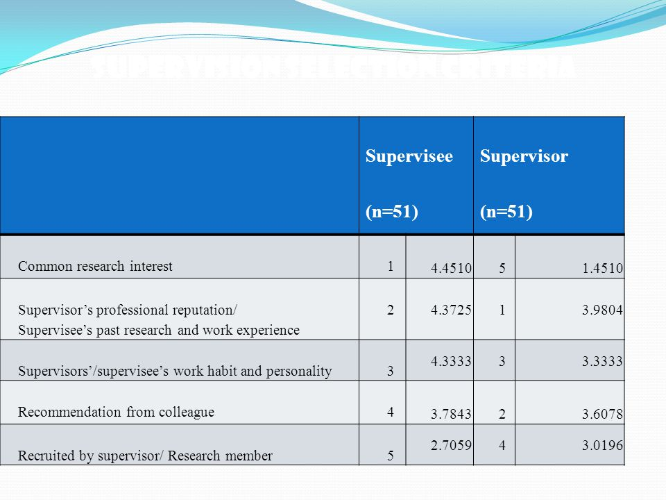 Supervision Selection Criteria Supervisee (n=51) Supervisor (n=51) Common research interest1 4.451051.4510 Supervisor's professional reputation/ Supervisee's past research and work experience 2 4.372513.9804 Supervisors'/supervisee's work habit and personality3 4.333333.3333 Recommendation from colleague4 3.784323.6078 Recruited by supervisor/ Research member5 2.705943.0196