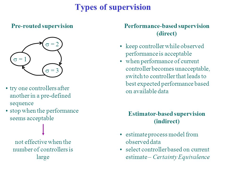 Types of supervision Pre-routed supervision  = 1  = 2  = 3 try one controllers after another in a pre-defined sequence stop when the performance