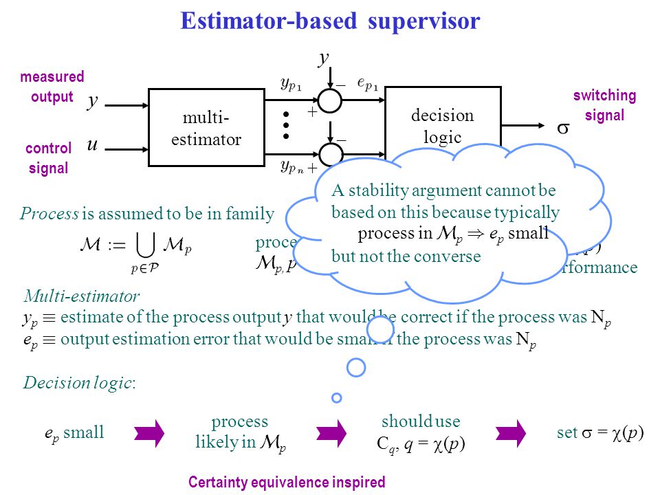 Estimator-based supervisor set  =  (p) e p small process likely in  p should use C q, q =  (p) Multi-estimator y p ´ estimate of the process output y that would be correct if the process was N p e p ´ output estimation error that would be small if the process was N p Process is assumed to be in family process in  p, p 2  controller C q, q =  (p) provides adequate performance Decision logic: multi- estimator u measured output control signal y y decision logic  switching signal – + – + A stability argument cannot be based on this because typically process in  p ) e p small but not the converse Certainty equivalence inspired