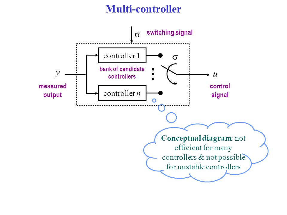 Multi-controller Given a family of (n-dimensional) candidate controllers u measured output control signal switching signal y   controller 1 controller n u  bank of candidate controllers measured output control signal switching signal y