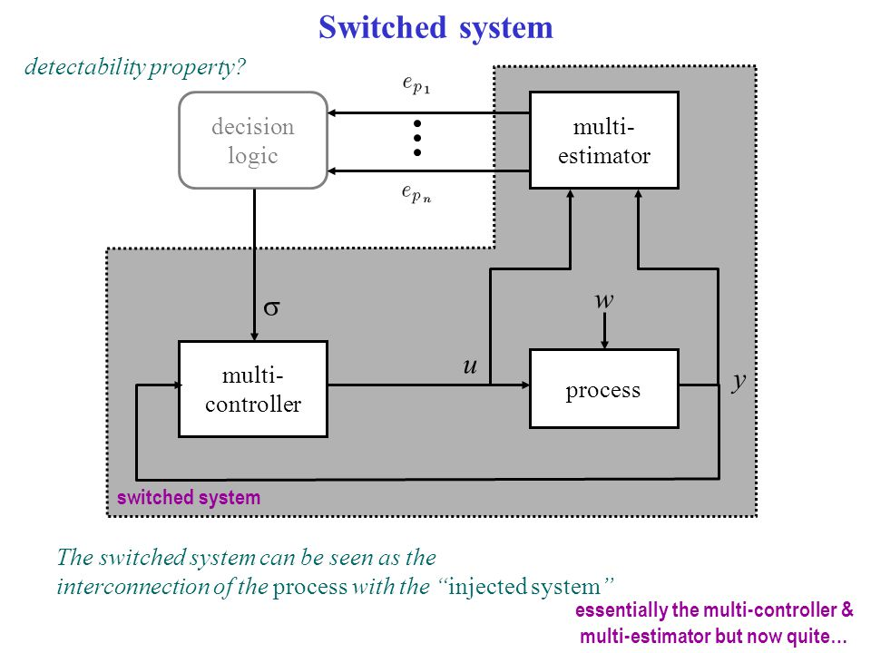 Switched system process multi- controller multi- estimator decision logic u y  switched system w detectability property? The switched system can be s