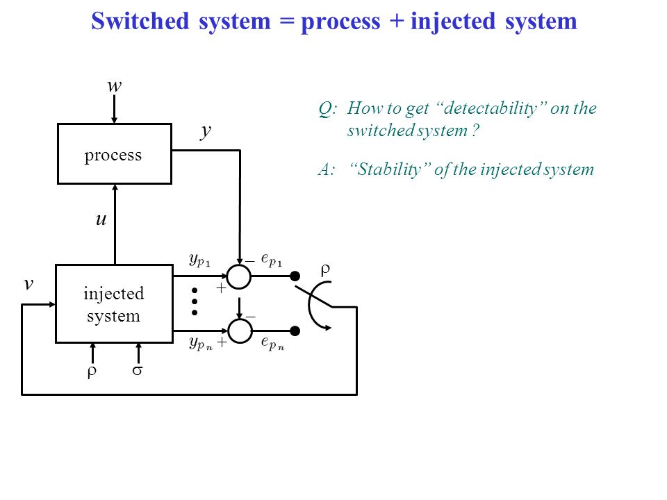 "Switched system = process + injected system injected system u v – + – + y process w   Q:How to get ""detectability"" on the switched system ? A:""Stab"