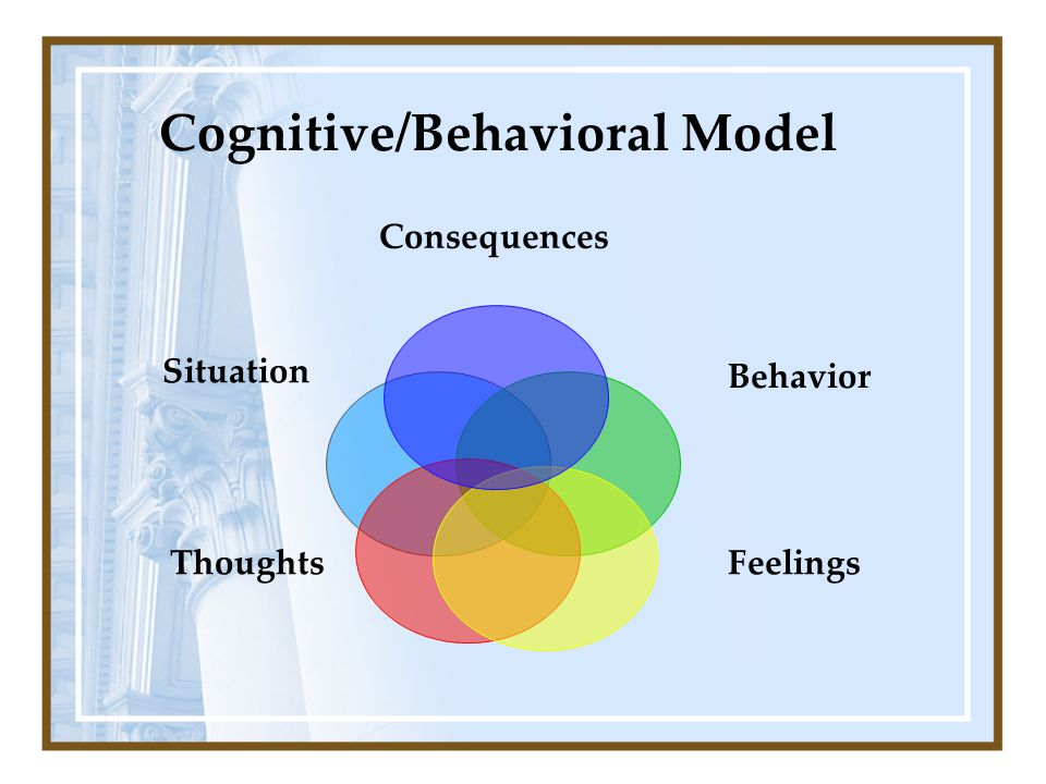 Cognitive/Behavioral Model Situation FeelingsThoughts Consequences Behavior