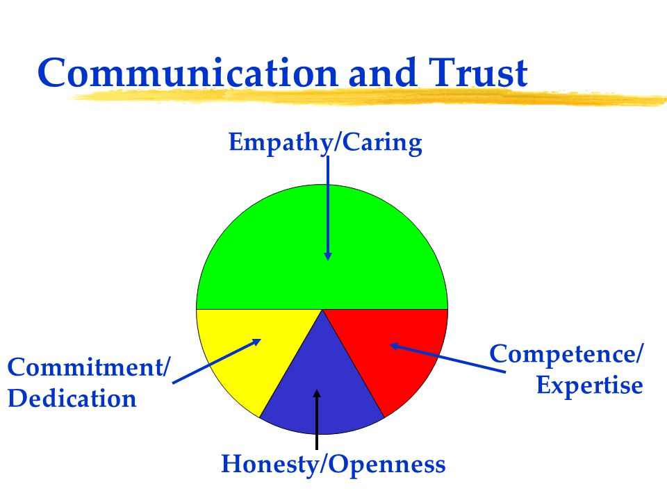 Communication and Trust Empathy/Caring Commitment/ Dedication Honesty/Openness Competence/ Expertise