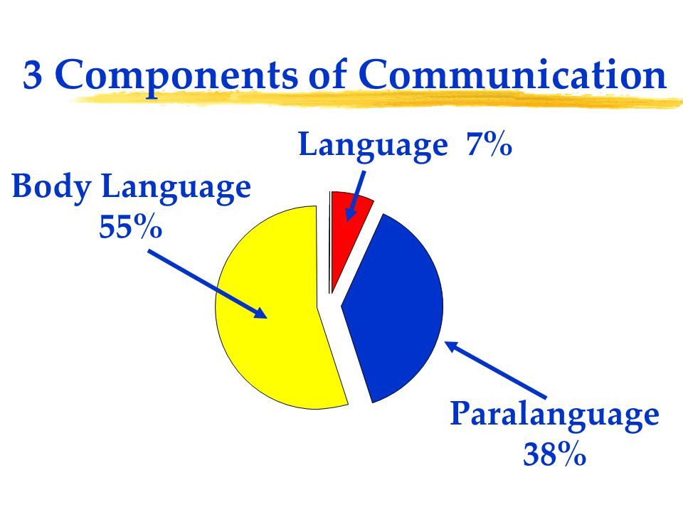 3 Components of Communication Language 7% Body Language 55% Paralanguage 38%