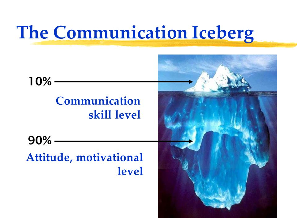The Communication Iceberg Attitude, motivational level Communication skill level 10% 90%