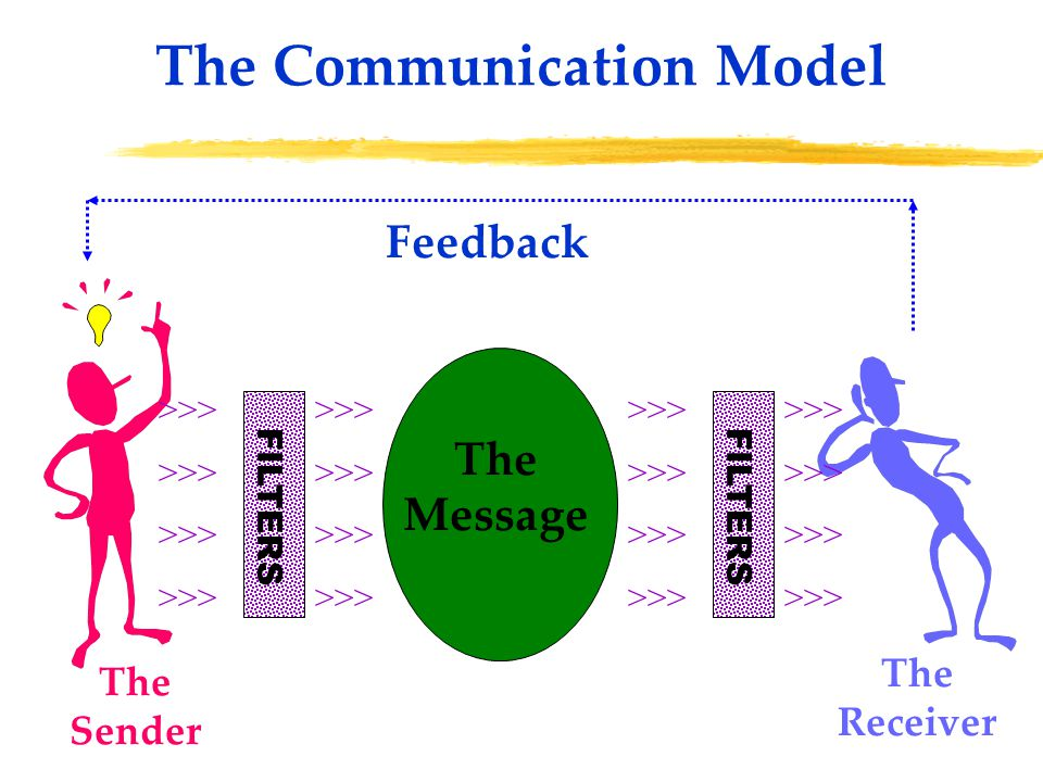 The Communication Model The Sender The Receiver Feedback >>> FILTERS >>> FILTERS The Message