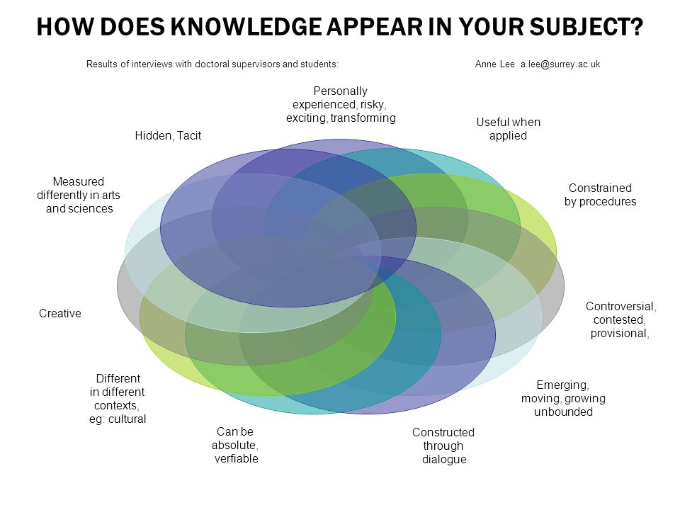 HOW DOES KNOWLEDGE APPEAR IN YOUR SUBJECT? Results of interviews with doctoral supervisors and students: Anne Lee a.lee@surrey.ac.uk Personally experi