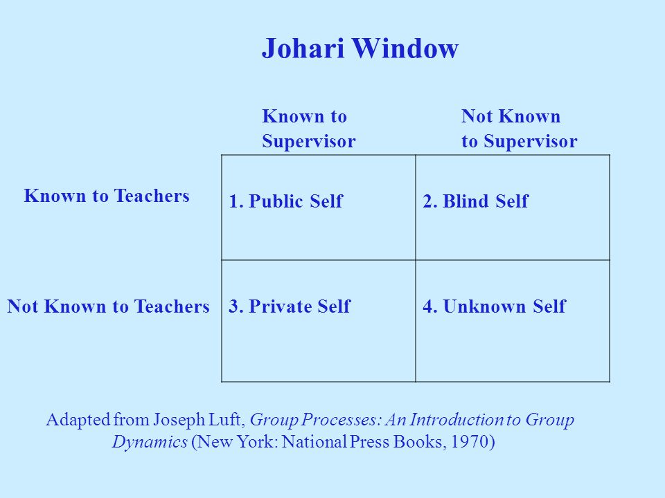 Johari Window 1. Public Self2. Blind Self 3. Private Self4. Unknown Self Known to Teachers Not Known to Teachers Adapted from Joseph Luft, Group Proce