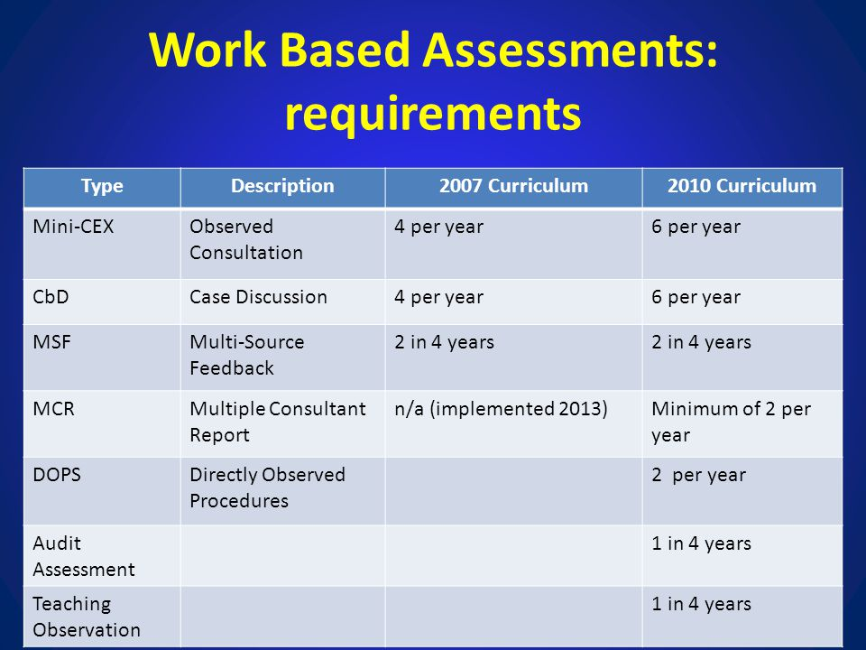Work Based Assessments: requirements TypeDescription2007 Curriculum2010 Curriculum Mini-CEXObserved Consultation 4 per year6 per year CbDCase Discussi