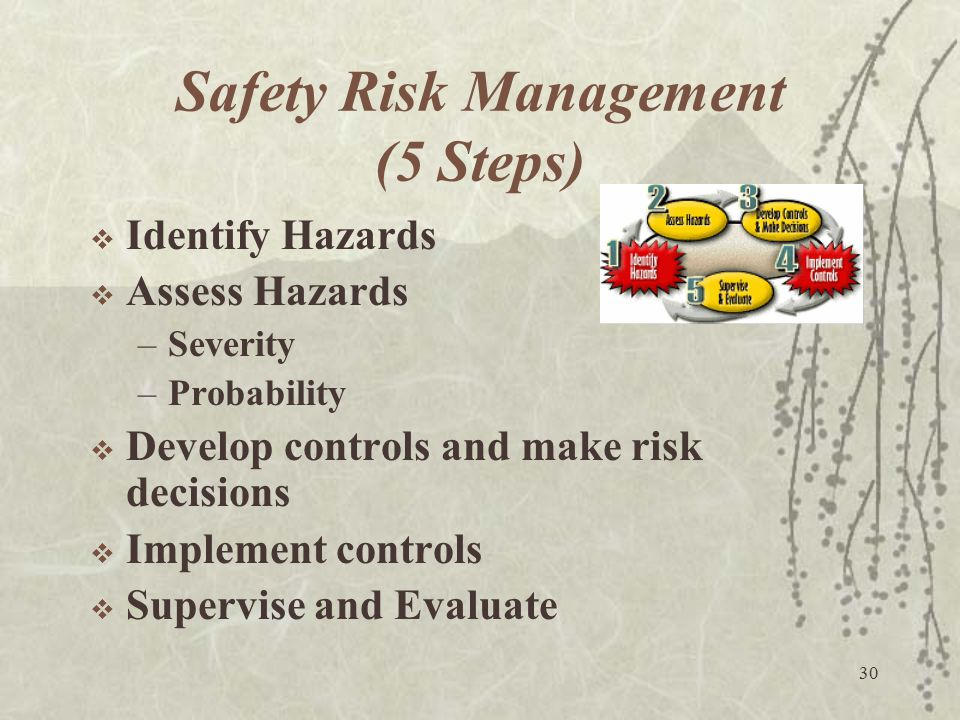 30 Safety Risk Management (5 Steps)  Identify Hazards  Assess Hazards –Severity –Probability  Develop controls and make risk decisions  Implement