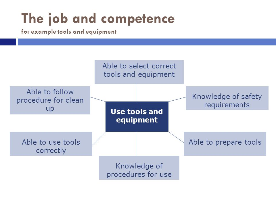 The job and competence for example tools and equipment Knowledge of procedures for use Knowledge of safety requirements Able to follow procedure for clean up Use tools and equipment Able to select correct tools and equipment Able to prepare toolsAble to use tools correctly