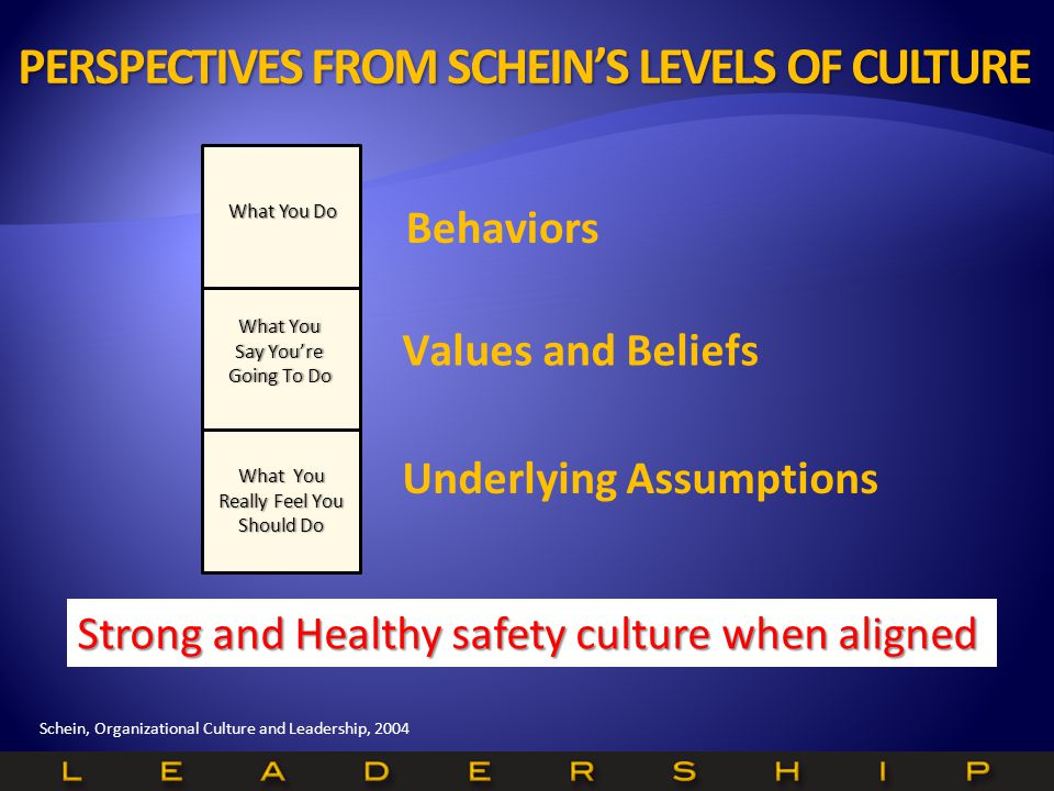 Schein, Organizational Culture and Leadership, 2004 Underlying Assumptions Values and Beliefs Behaviors Strong and Healthy safety culture when aligned What You Really Feel You Should Do What You Do What You Say You're Going To Do