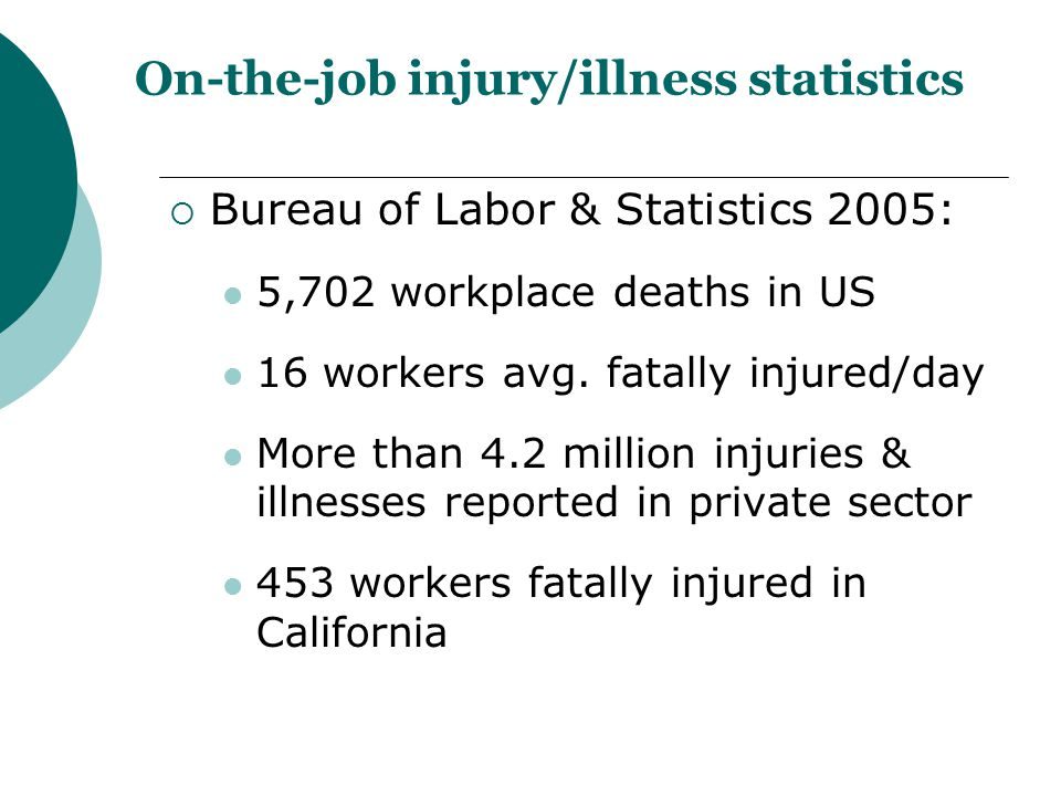 On-the-job injury/illness statistics  Bureau of Labor & Statistics 2005: 5,702 workplace deaths in US 16 workers avg. fatally injured/day More than 4