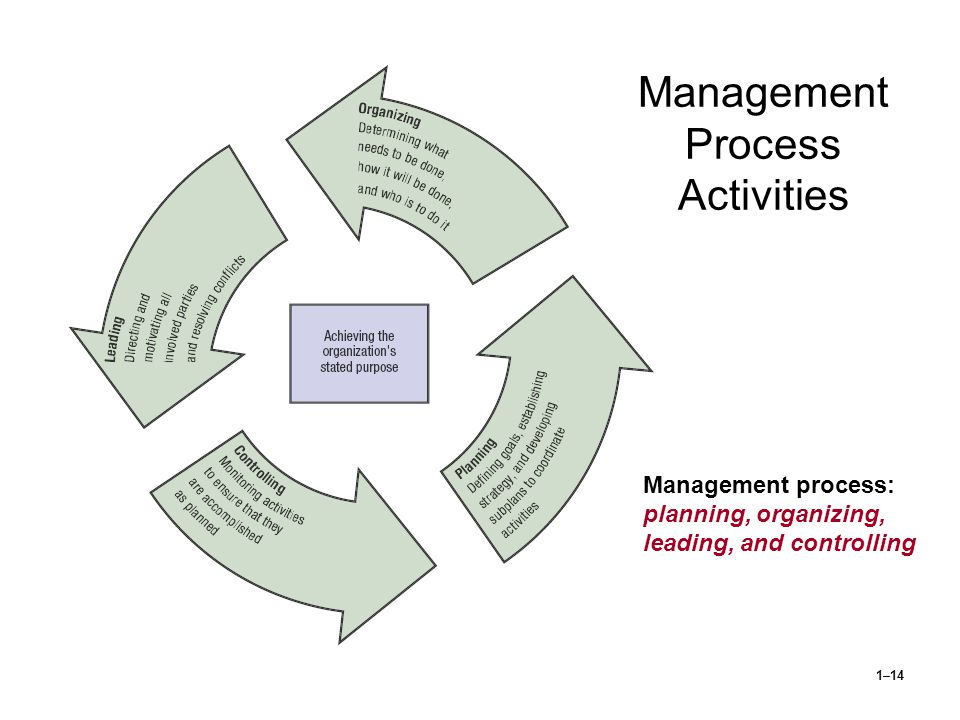 1–14 Management Process Activities Management process: planning, organizing, leading, and controlling