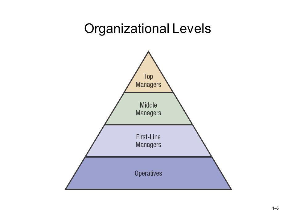 1–6 Organizational Levels