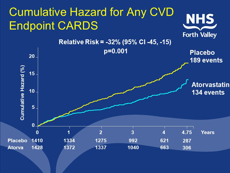 Cumulative Hazard for Any CVD Endpoint CARDS Relative Risk = -32% (95% CI -45, -15) p=0.001 Years 306 287 663 621 1040 992 1337 1275 1372 1334 Atorva Placebo 1428 1410 Placebo 189 events Atorvastatin 134 events Cumulative Hazard (%) 0 5 10 15 20 012344.75