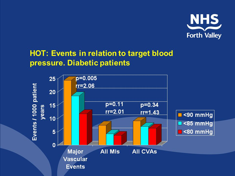 HOT: Events in relation to target blood pressure. Diabetic patients