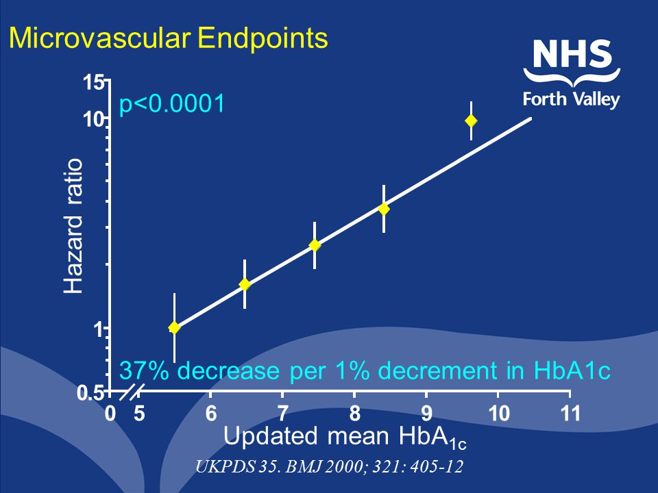 Microvascular Endpoints 0.5 1 10 15 0567891011 37% decrease per 1% decrement in HbA1c p<0.0001 Updated mean HbA 1c Hazard ratio UKPDS 35.
