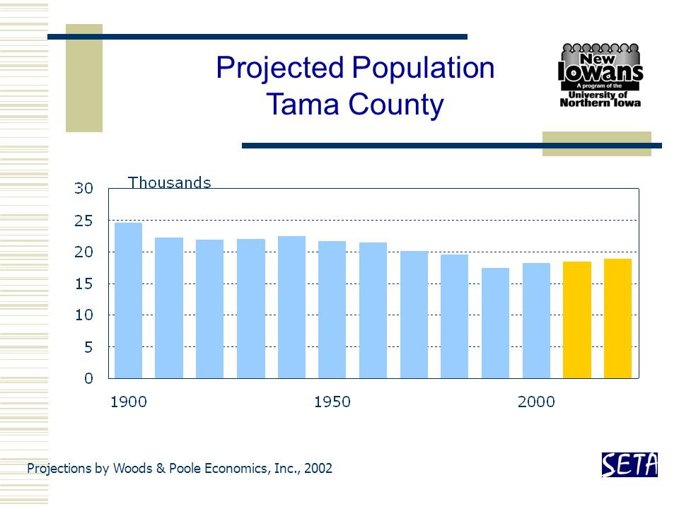 Projections by Woods & Poole Economics, Inc., 2002 Projected Population Tama County