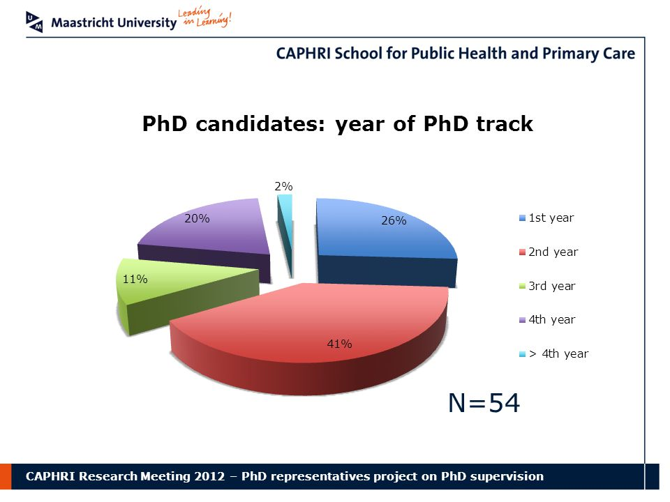 CAPHRI Research Meeting 2012 – PhD representatives project on PhD supervision N=54