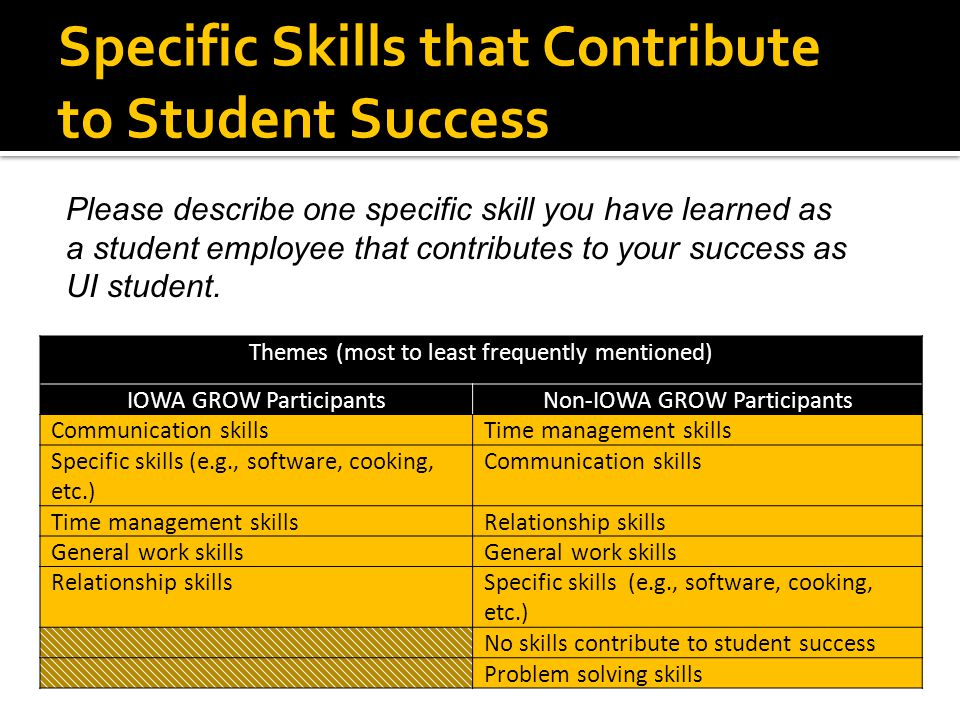 Specific Skills that Contribute to Student Success Themes (most to least frequently mentioned) IOWA GROW ParticipantsNon-IOWA GROW Participants Commun