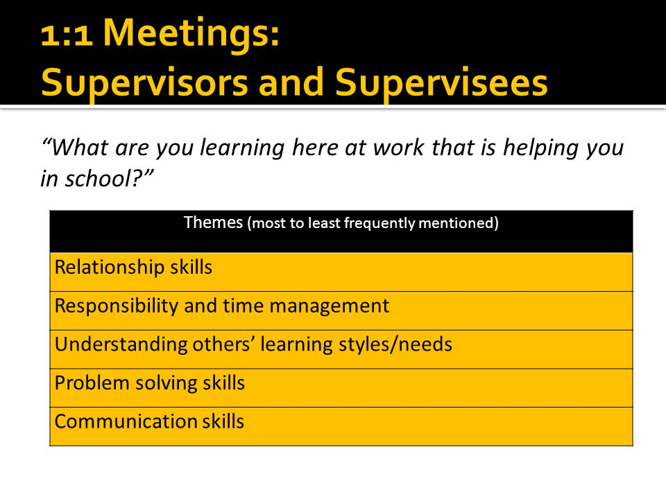 "1:1 Meetings: Supervisors and Supervisees ""What are you learning here at work that is helping you in school?"" Themes (most to least frequently mention"