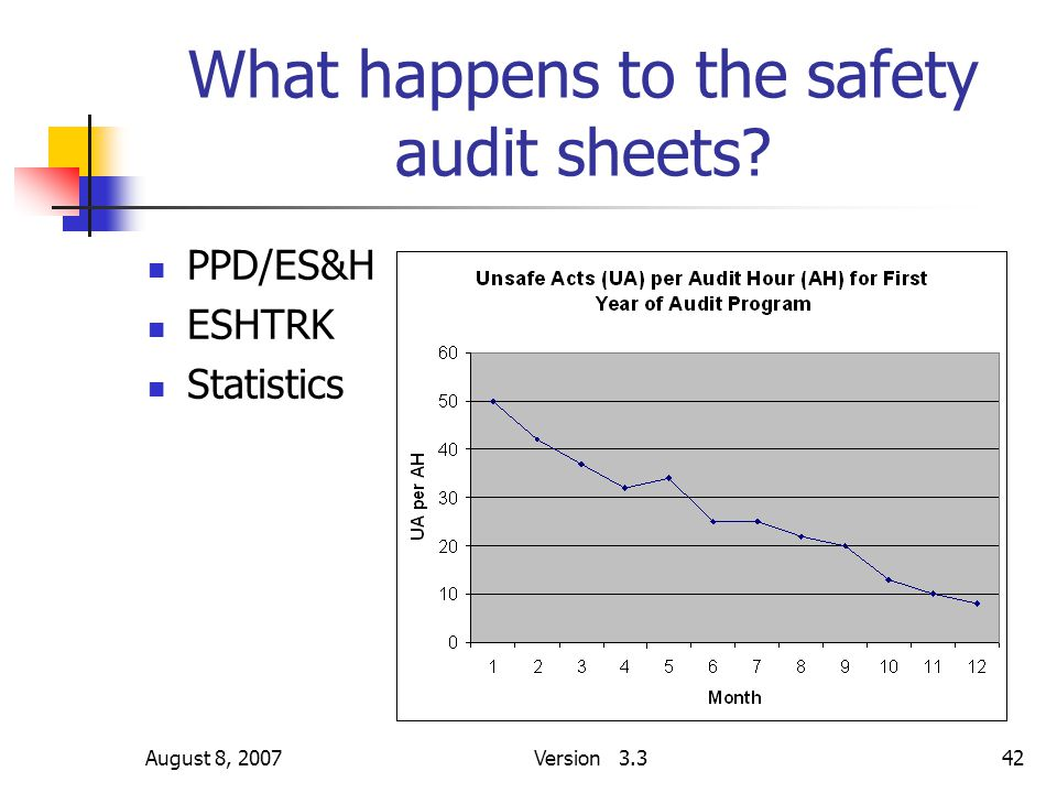 August 8, 2007Version 3.342 What happens to the safety audit sheets? PPD/ES&H ESHTRK Statistics