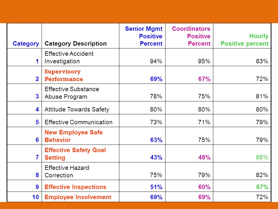 CategoryCategory Description Senior Mgmt Positive Percent Coordinators Positive Percent Hourly Positive percent 1 Effective Accident Investigation94%9