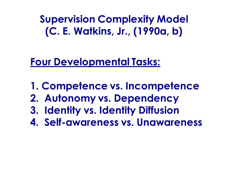 Supervision Complexity Model (C. E. Watkins, Jr., (1990a, b) Supervision Complexity Model (C.