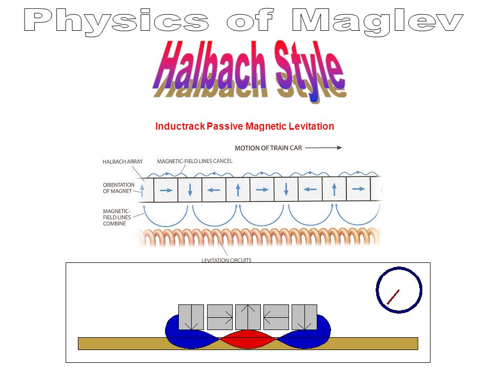 Inductrack Passive Magnetic Levitation