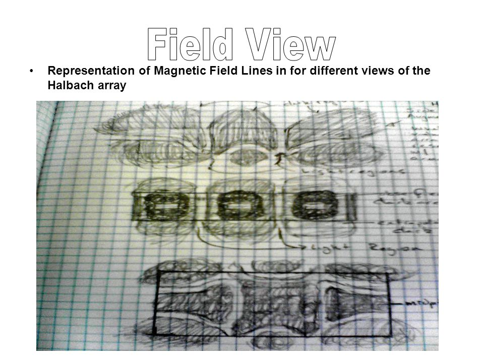 Representation of Magnetic Field Lines in for different views of the Halbach array