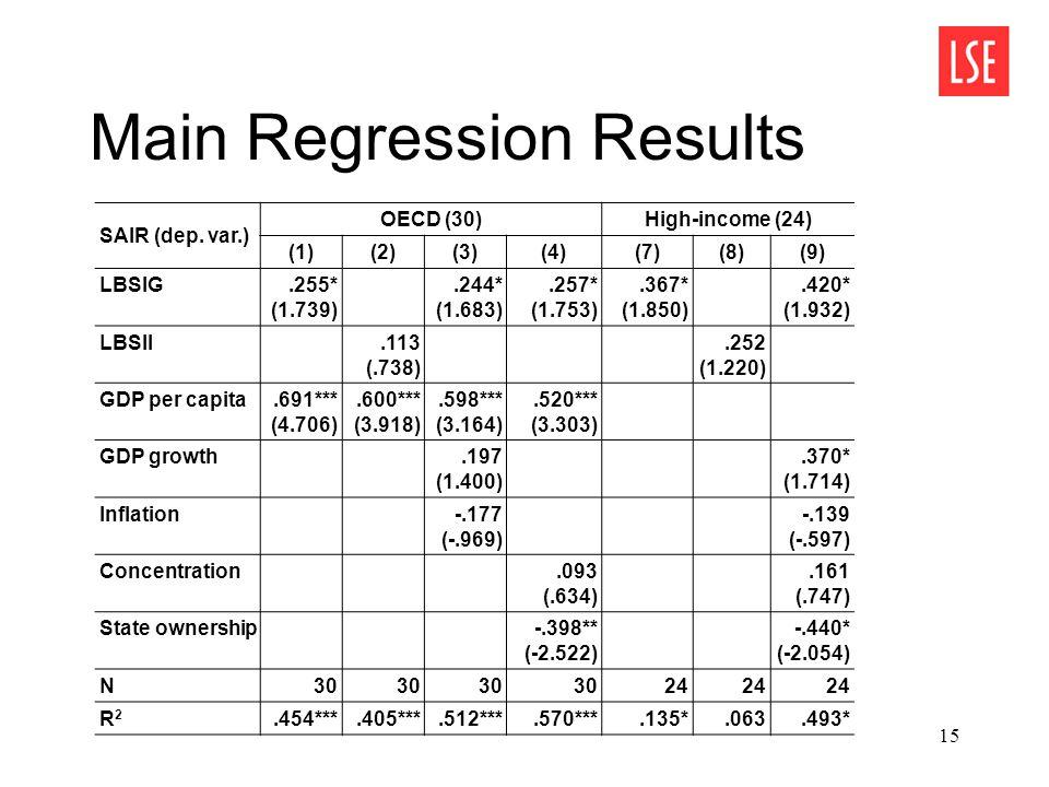 15 Main Regression Results SAIR (dep.