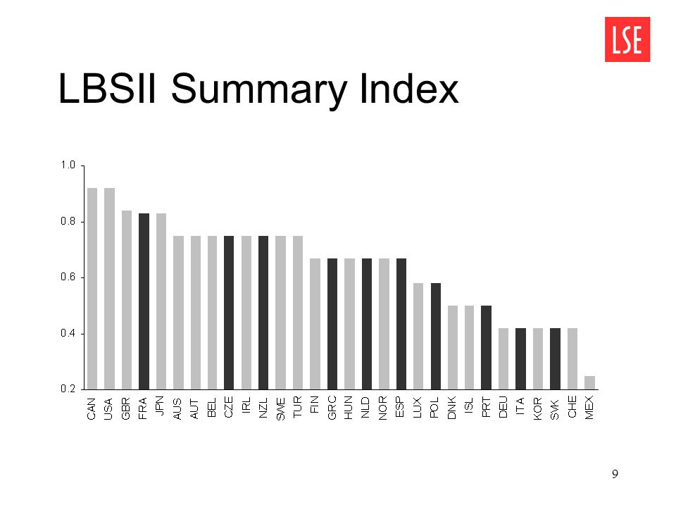 10 LBSII Stylised Facts Difference of means between central banks and separate agencies is not significant anymore Common law countries outperform any other legal origin sub-groups –Due in part to the Anglo-Saxon bureaucratic tradition, e.g., transparency in public life Bank-dominated financial systems are more likely to have lesser independent supervisors