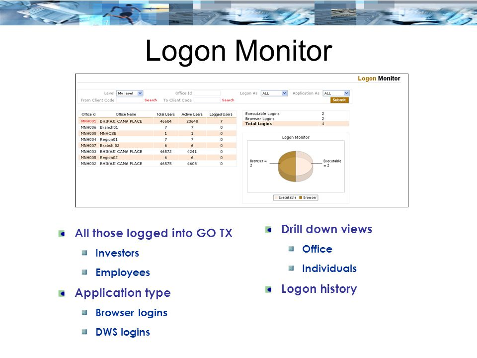 Logon Monitor All those logged into GO TX Investors Employees Application type Browser logins DWS logins Drill down views Office Individuals Logon history