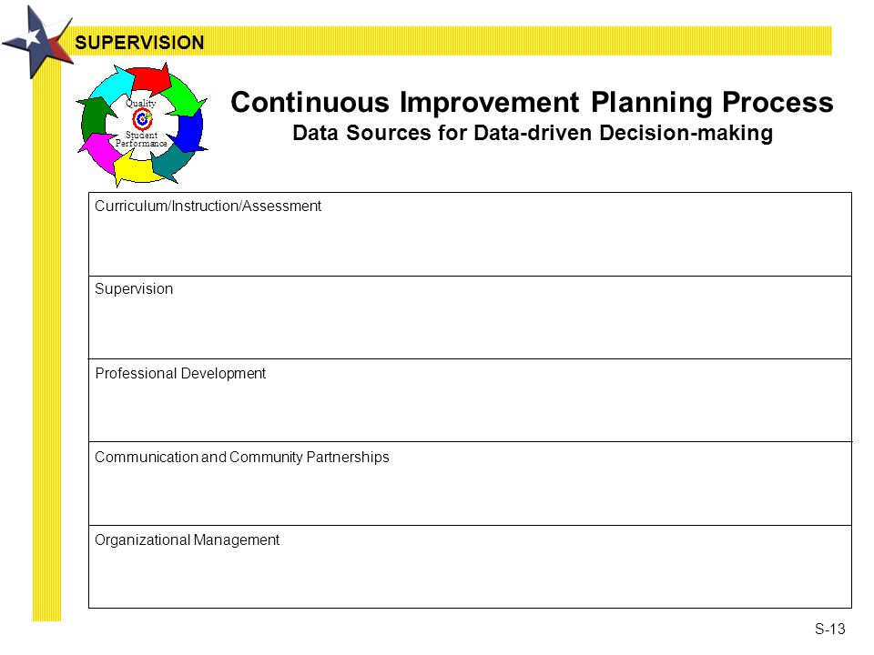 S-13 Continuous Improvement Planning Process Data Sources for Data-driven Decision-making Curriculum/Instruction/Assessment Supervision Professional D