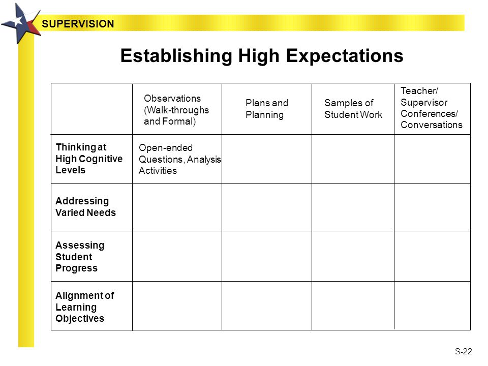 S-22 Establishing High Expectations Thinking at High Cognitive Levels Addressing Varied Needs Assessing Student Progress Alignment of Learning Objectives Observations (Walk-throughs and Formal) Plans and Planning Samples of Student Work Teacher/ Supervisor Conferences/ Conversations Open-ended Questions, Analysis Activities SUPERVISION