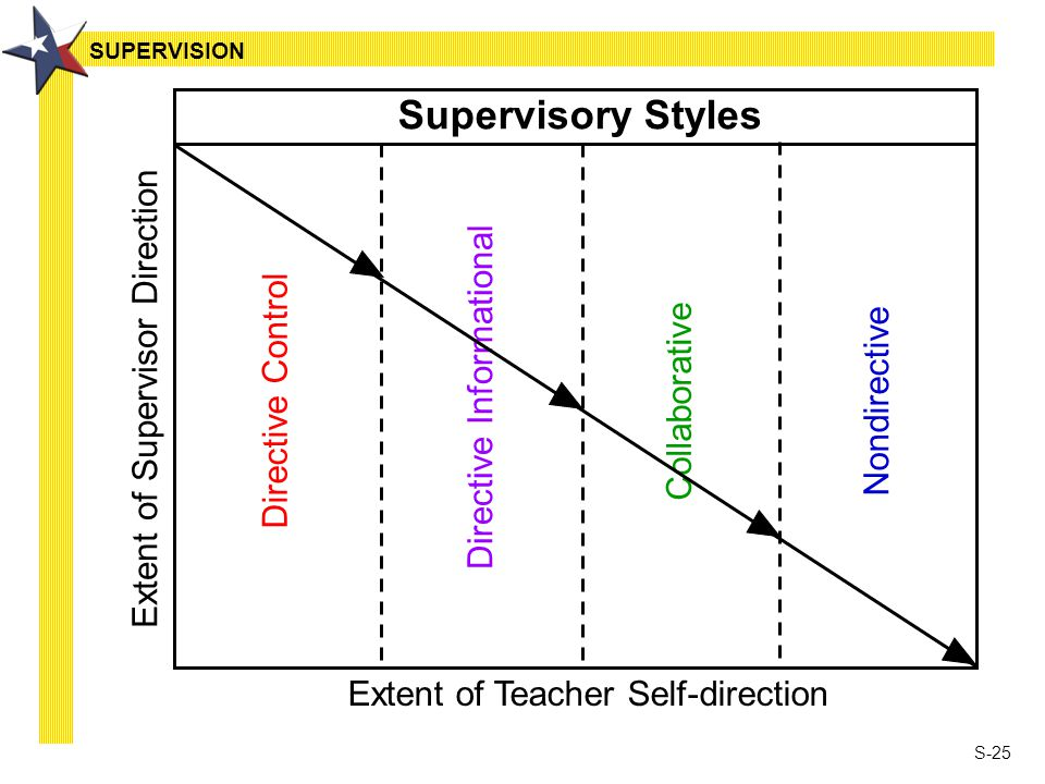 S-25 Supervisory Styles Directive Control Directive Informational Collaborative Nondirective Extent of Teacher Self-direction Extent of Supervisor Direction SUPERVISION