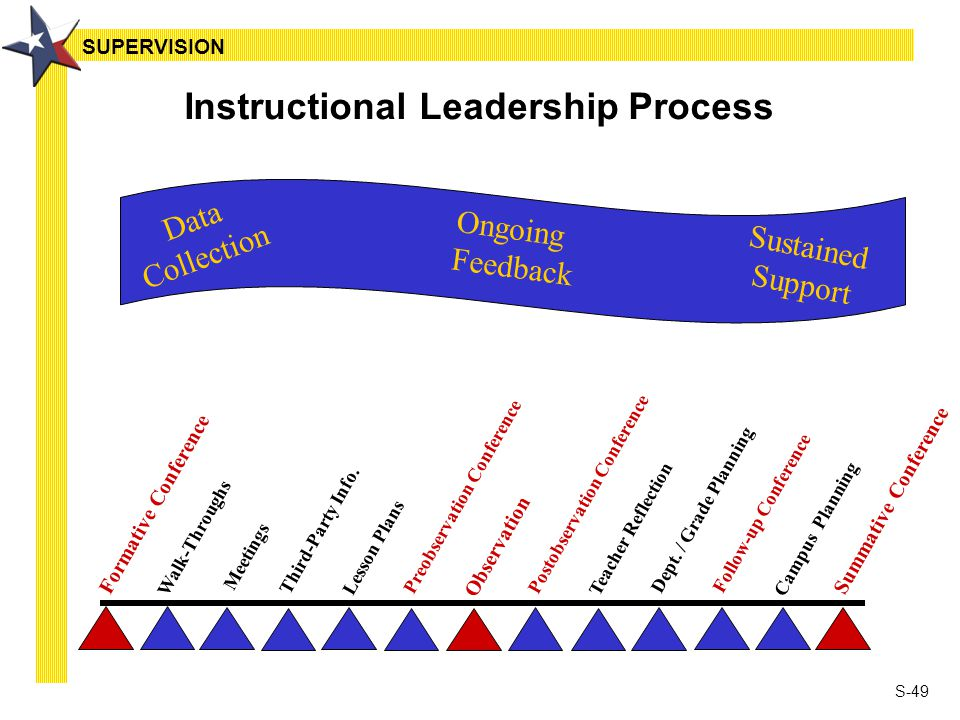S-49 Instructional Leadership Process Data Collection Ongoing Feedback Sustained Support Formative Conference Walk-Throughs Third-Party Info.